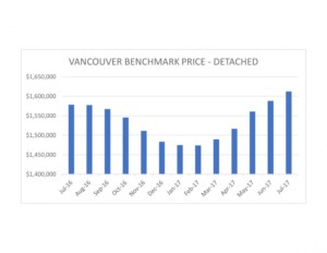 Vancouver Benchmark Graph